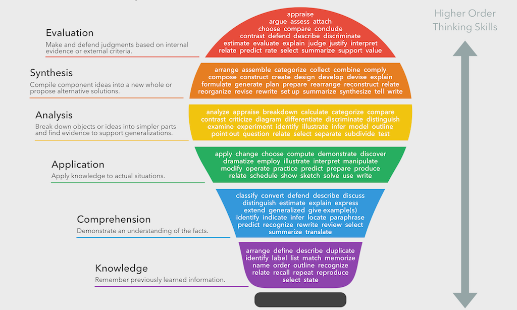3065965-inline-blooms-taxonomy-verbs-feat